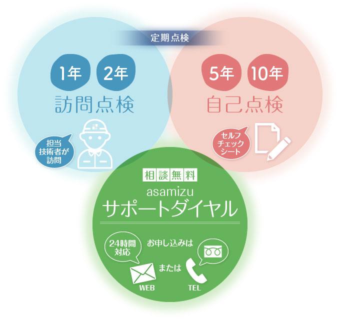 1年・2年検訪問点検、5年・10年自己点、相談無料「asamizu サポートダイヤル」